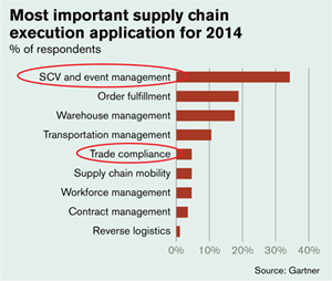 <p>Respondents see supply chain visibility and event management as the most important SCM application for 2014, followed by strategic sourcing and supply base management.</p>