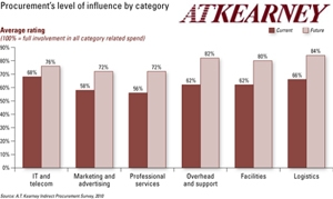 <p>A.T. Kearney's 2010 Indirect Procurement Study found that although once overlooked, indirect procurement organizations have come a long way and are increasingly recognized as having significantly more value to contribute.</p>