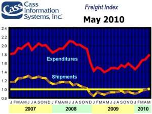 <p>May's freight expenditures and shipments both increased from the previous month's activity. This is the fourth month in a row that both indices have increased over the previous month's activity. This is also the first time shipments are above 1.0 since November of 2008.</p>