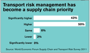 <p>More than 90 percent of those surveyed by the World Economic Forum indicate that supply chain and transport risk management has become a greater priority in their organization over the last five years.</p>