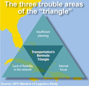 "<p>A ""Bermuda Triangle"" of logistics management issues that are interconnected at the strategic level, and if not properly addressed will have disastrous results – <b><a href="