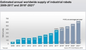 IFR: Global industrial robot sales doubled over the past five years