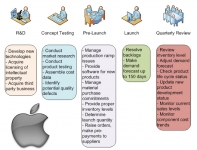 Is Apple's Supply Chain Really the No  1? A Case Study - Supply